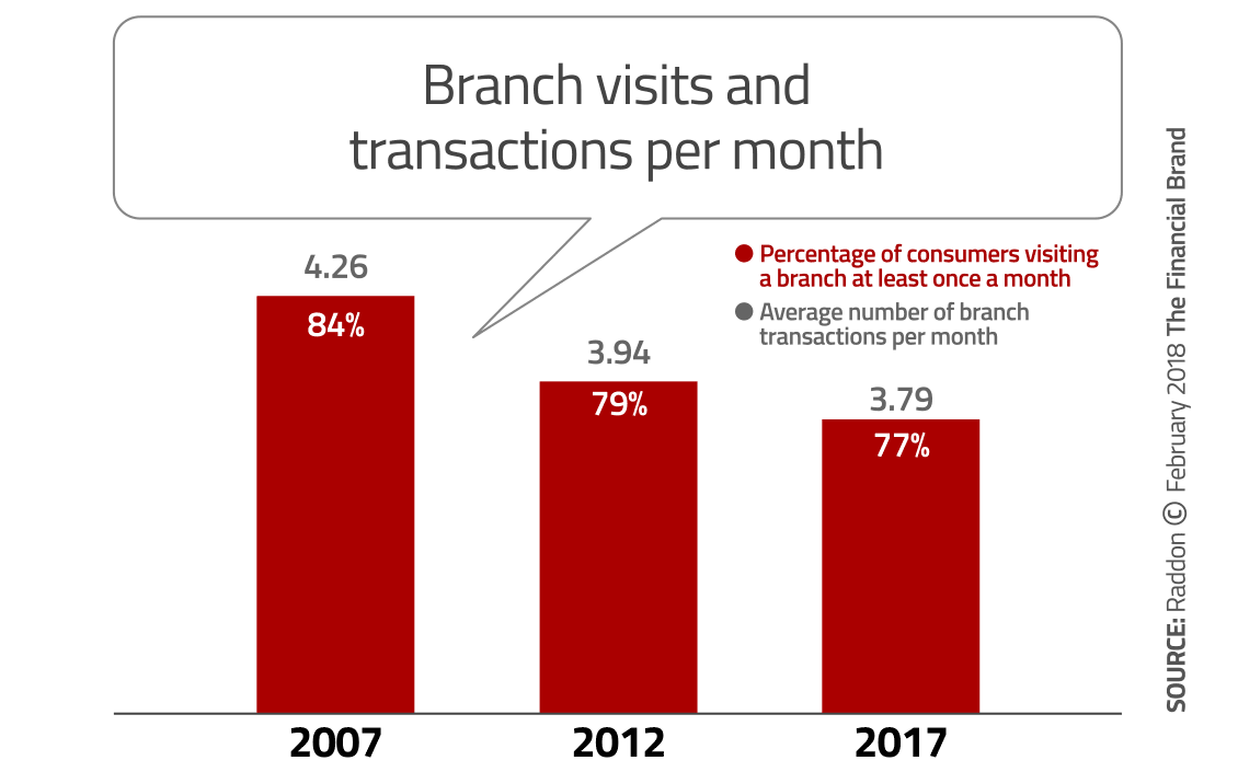 Branch-Visits-Transactions
